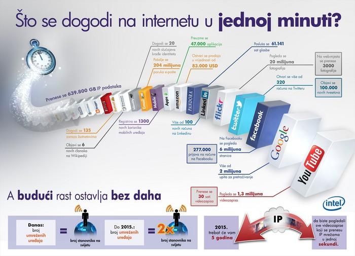 internet_u_minuti