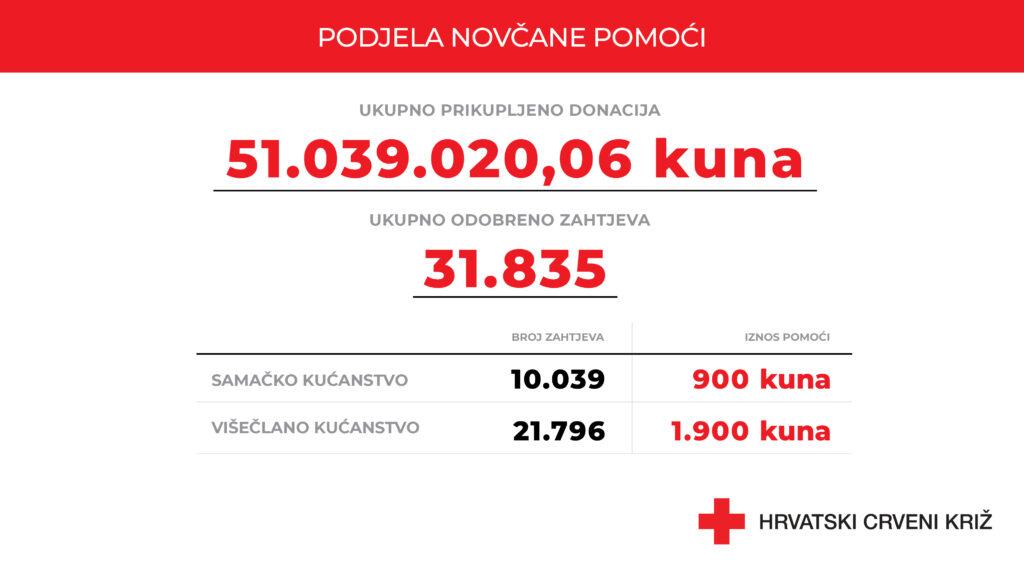 Počele isplate jednokratne novčane pomoći Crvenog križa